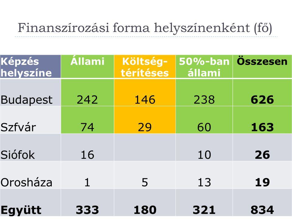 Finanszírozási forma helyszínenként (fő) Képzés helyszíne ÁllamiKöltség- térítéses 50%-ban állami Összesen Budapest242146238626 Szfvár742960163 Siófok