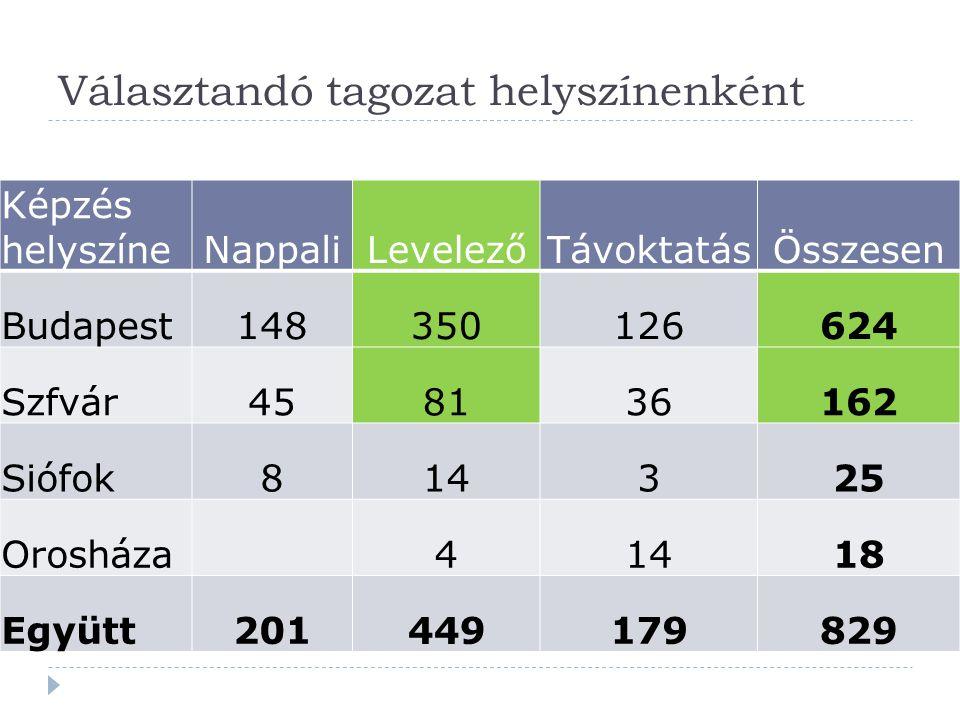 Választandó tagozat helyszínenként Képzés helyszíneNappaliLevelezőTávoktatásÖsszesen Budapest148350126624 Szfvár458136162 Siófok814325 Orosháza41418 E