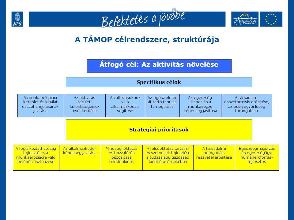 A TÁMOP célrendszere, struktúrája Specifikus célok A munkaerő-piaci kereslet és kínálat összehangolásának javítása Az aktivitás területi különbségeinek csökkentése A változásokhoz való alkalmazkodás segítése Az egész életen át tartó tanulás támogatása Az egészségi állapot és a munkavégző képesség javítása A társadalmi összetartozás erősítése, az esélyegyenlőség támogatása Stratégiai prioritások A foglalkoztathatóság fejlesztése, a munkaerőpiacra való belépés ösztönzése Az alkalmazkodó- képesség javítása Minőségi oktatás és hozzáférés biztosítása mindenkinek A felsőoktatás tartalmi és szervezeti fejlesztése a tudásalapú gazdaság kiépítése érdekében A társadalmi befogadás, részvétel erősítése Átfogó cél: Az aktivitás növelése Egészségmegőrzés és egészségügyi humánerőforrás- fejlesztés