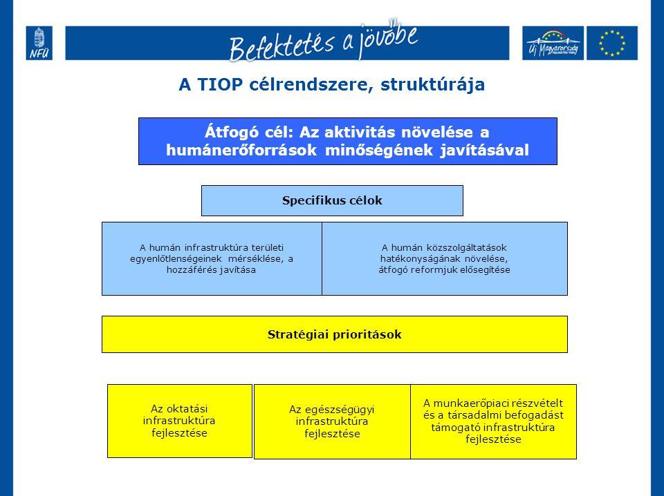 A TIOP célrendszere, struktúrája Átfogó cél: Az aktivitás növelése a humánerőforrások minőségének javításával Specifikus célok A humán közszolgáltatások hatékonyságának növelése, átfogó reformjuk elősegítése A humán infrastruktúra területi egyenlőtlenségeinek mérséklése, a hozzáférés javítása Stratégiai prioritások Az egészségügyi infrastruktúra fejlesztése A munkaerőpiaci részvételt és a társadalmi befogadást támogató infrastruktúra fejlesztése Az oktatási infrastruktúra fejlesztése