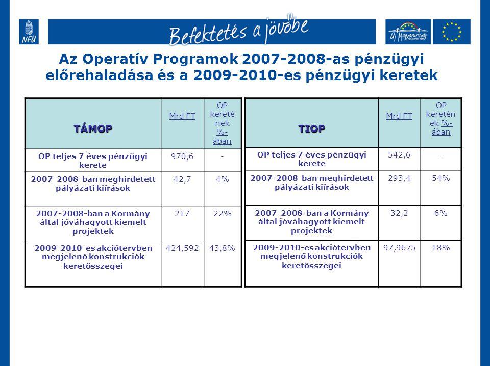 Az Operatív Programok 2007-2008-as pénzügyi előrehaladása és a 2009-2010-es pénzügyi keretek TÁMOP Mrd FT OP kereté nek %- ában OP teljes 7 éves pénzügyi kerete 970,6- 2007-2008-ban meghirdetett pályázati kiírások 42,74% 2007-2008-ban a Kormány által jóváhagyott kiemelt projektek 21722% 2009-2010-es akciótervben megjelenő konstrukciók keretösszegei 424,59243,8%TIOP Mrd FT OP keretén ek %- ában OP teljes 7 éves pénzügyi kerete 542,6- 2007-2008-ban meghirdetett pályázati kiírások 293,454% 2007-2008-ban a Kormány által jóváhagyott kiemelt projektek 32,26% 2009-2010-es akciótervben megjelenő konstrukciók keretösszegei 97,967518%