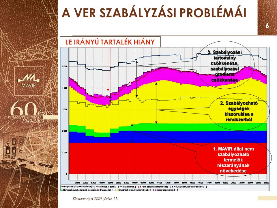 Kiskunmajsa 2009. június 18. 6 A VER SZABÁLYZÁSI PROBLÉMÁI 1. MAVIR által nem szabályozható termelők részarányának növekedése 2. Szabályozható egysége