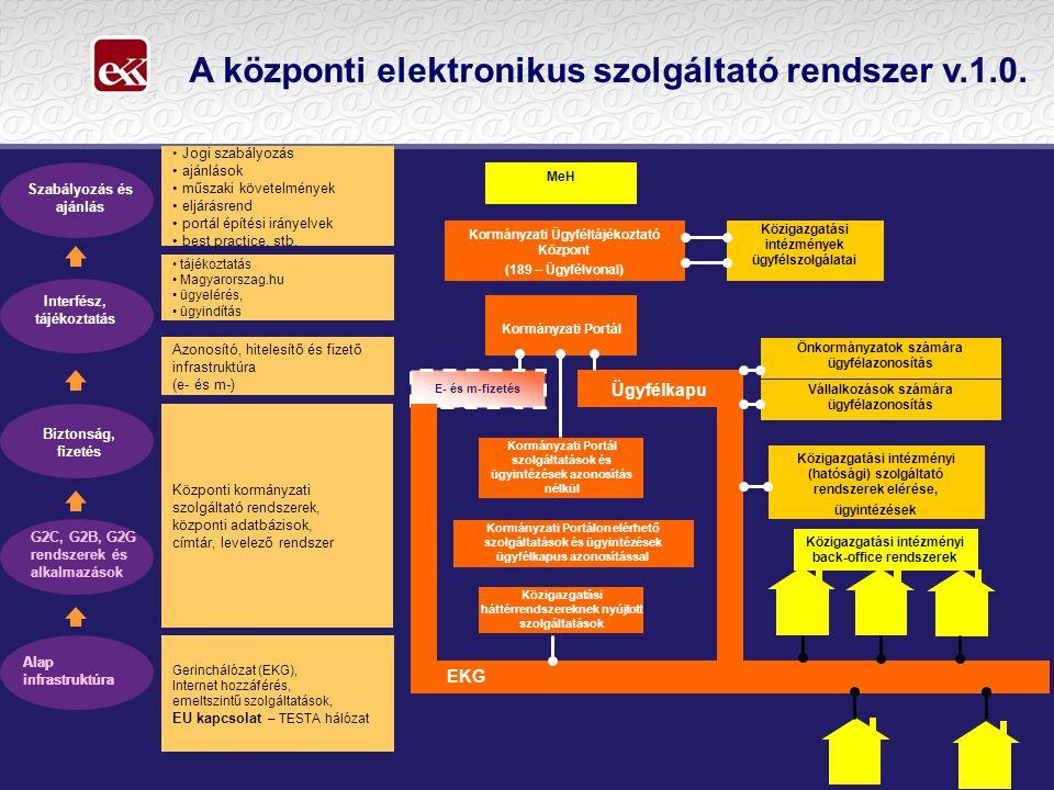 Szolgáltatók       Ügyfelek ÜGYNET Szolgáltatásbusz EKG Közmű szolgáltatások …….