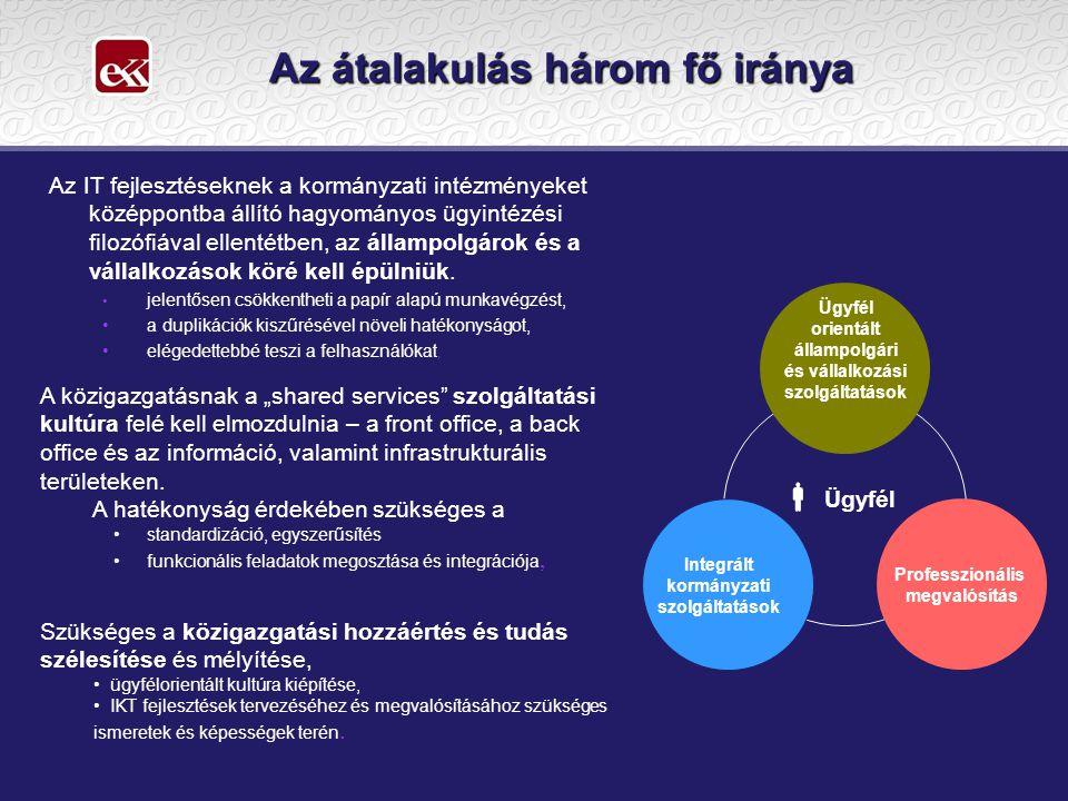 Háttérszabályok Elektronikus aláírásról szóló 2001.