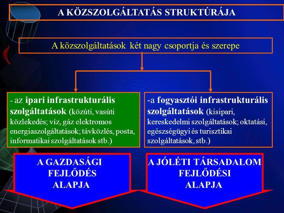 - az ipari infrastrukturális szolgáltatások (közúti, vasúti közlekedés; víz, gáz elektromos energiaszolgáltatások; távközlés, posta, informatikai szolgáltatások stb.) A közszolgáltatások két nagy csoportja és szerepe -a fogyasztói infrastrukturális szolgáltatások (kisipari, kereskedelmi szolgáltatások; oktatási, egészségügyi és turisztikai szolgáltatások, stb.) A KÖZSZOLGÁLTATÁS STRUKTÚRÁJA A GAZDASÁGI FEJLŐDÉS ALAPJA A JÓLÉTI TÁRSADALOM FEJLŐDÉSI ALAPJA