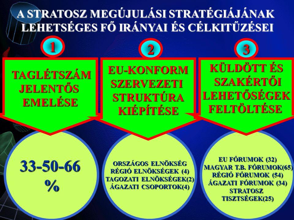 ORSZÁGOS ELNÖKSÉG RÉGIÓ ELNÖKSÉGEK (4) TAGOZATI ELNÖKSÉGEK(2) ÁGAZATI CSOPORTOK(4) 33-50-66 % TAGLÉTSZÁM TAGLÉTSZÁM JELENTŐS EMELÉSE A STRATOSZ MEGÚJULÁSI STRATÉGIÁJÁNAK LEHETSÉGES FŐ IRÁNYAI ÉS CÉLKITŰZÉSEI EU-KONFORM SZERVEZETI STRUKTÚRA KIÉPÍTÉSE 1 23 EU FÓRUMOK (32) MAGYAR T.B.