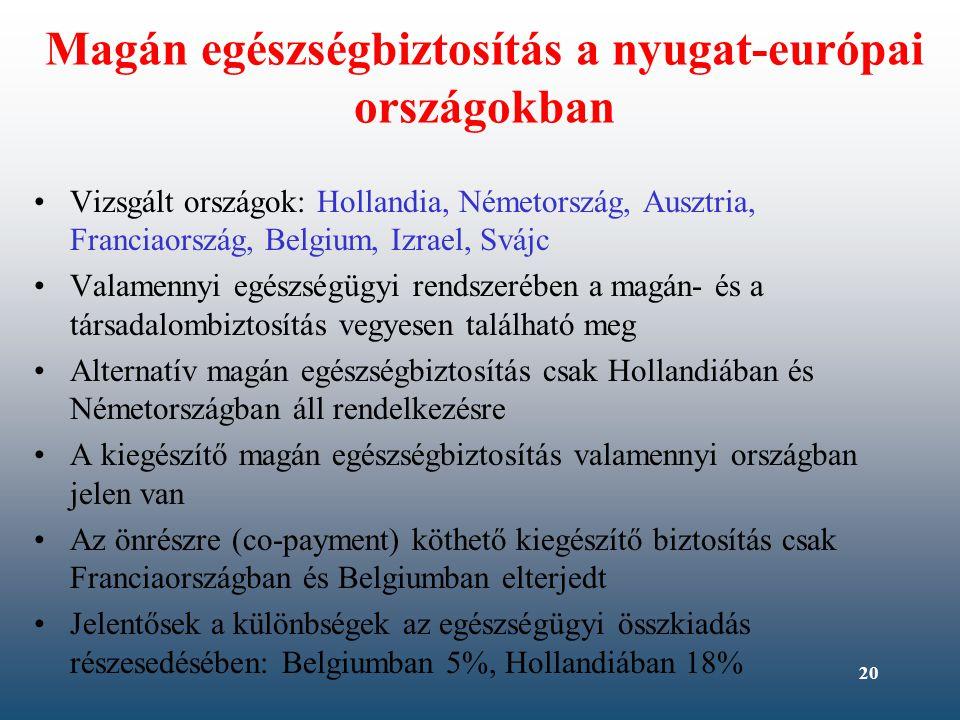 20 Magán egészségbiztosítás a nyugat-európai országokban Vizsgált országok: Hollandia, Németország, Ausztria, Franciaország, Belgium, Izrael, Svájc Va