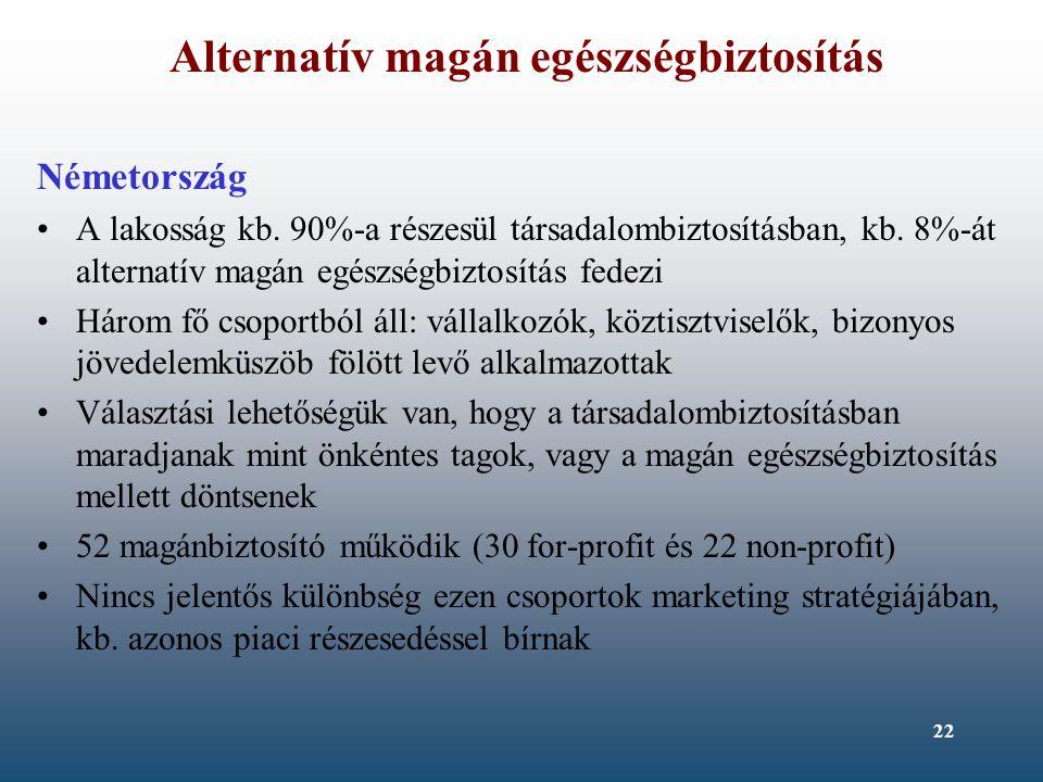 22 Alternatív magán egészségbiztosítás Németország A lakosság kb. 90%-a részesül társadalombiztosításban, kb. 8%-át alternatív magán egészségbiztosítá
