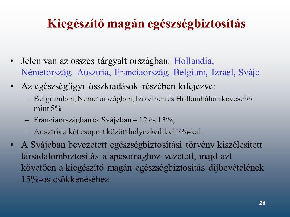 26 Kiegészítő magán egészségbiztosítás Jelen van az összes tárgyalt országban: Hollandia, Németország, Ausztria, Franciaország, Belgium, Izrael, Svájc