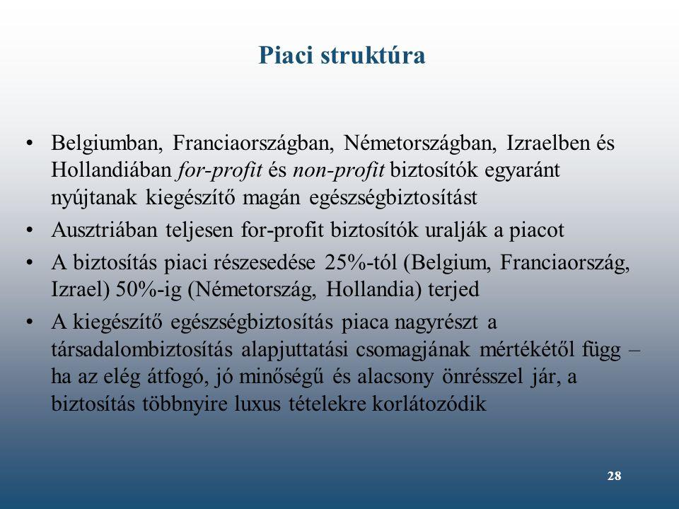 28 Piaci struktúra Belgiumban, Franciaországban, Németországban, Izraelben és Hollandiában for-profit és non-profit biztosítók egyaránt nyújtanak kieg