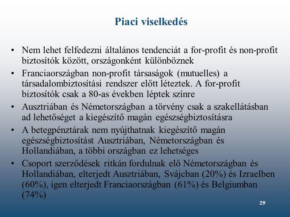 29 Piaci viselkedés Nem lehet felfedezni általános tendenciát a for-profit és non-profit biztosítók között, országonként különböznek Franciaországban