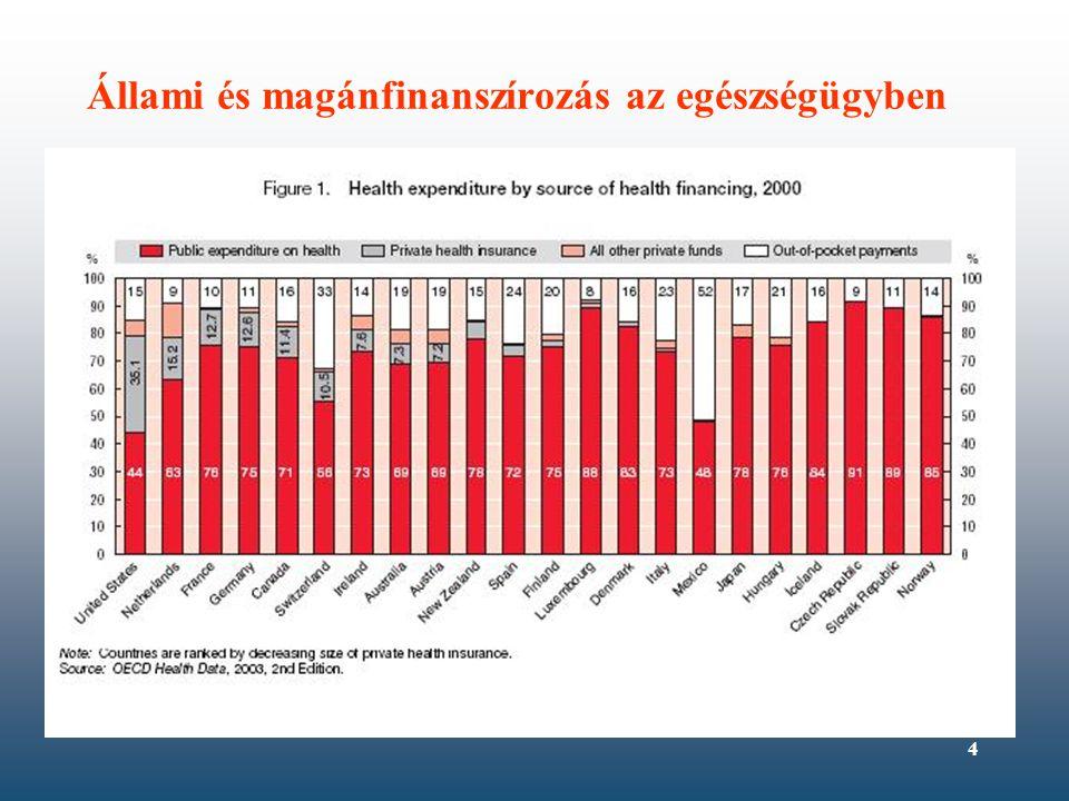5 Egészségügyi reformok Egészségügyi rendszerek, biztosítási rendszerek nehézségei: –Önkéntes biztosítások esetében a pénzügyi kockázatkiegyenlítés nem működik – alul-fogyasztás –Állami rendszerekben társadalmi optimum feletti fogyasztás –Információs asszimetria – az egészségügyi ellátók keresletet indukálnak Célok –Az ellátás elérhetőségének biztosítása –Minőség, kimenetek javítása –Megfelelő szintű források biztosítása –Költség-haszon, költség-hatékonyság biztosítása Állami és magán rendszerelemek keveredése, konvergencia Sok elvesztegetett energia - marginális eredmények