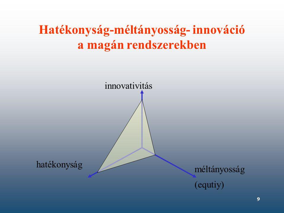 10 Hatékonyság-méltányosság- innováció a vegyes rendszerekben hatékonyság méltányosság (equtiy) innovativitás A rendszerek fejlesztésében fontos: komplexitás, szisztematikus, társadalmi-gazdasági megközelítés, a struktúra-hatékonyság-kimenet együttes kezelése