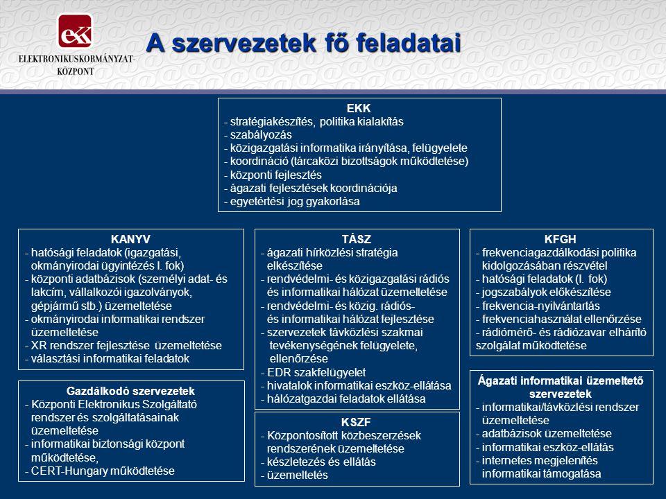 A szervezetek fő feladatai KANYV - hatósági feladatok (igazgatási, okmányirodai ügyintézés I.
