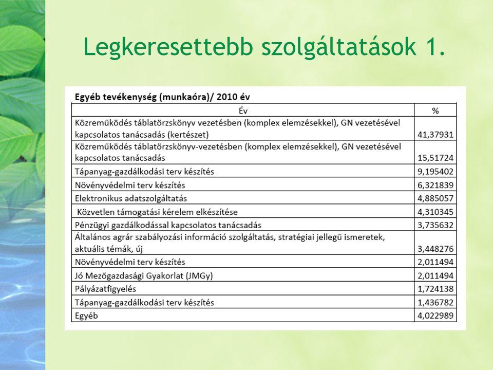 Hozzáférés, használat Teszt: www.gazdahalo.hu ->2012.