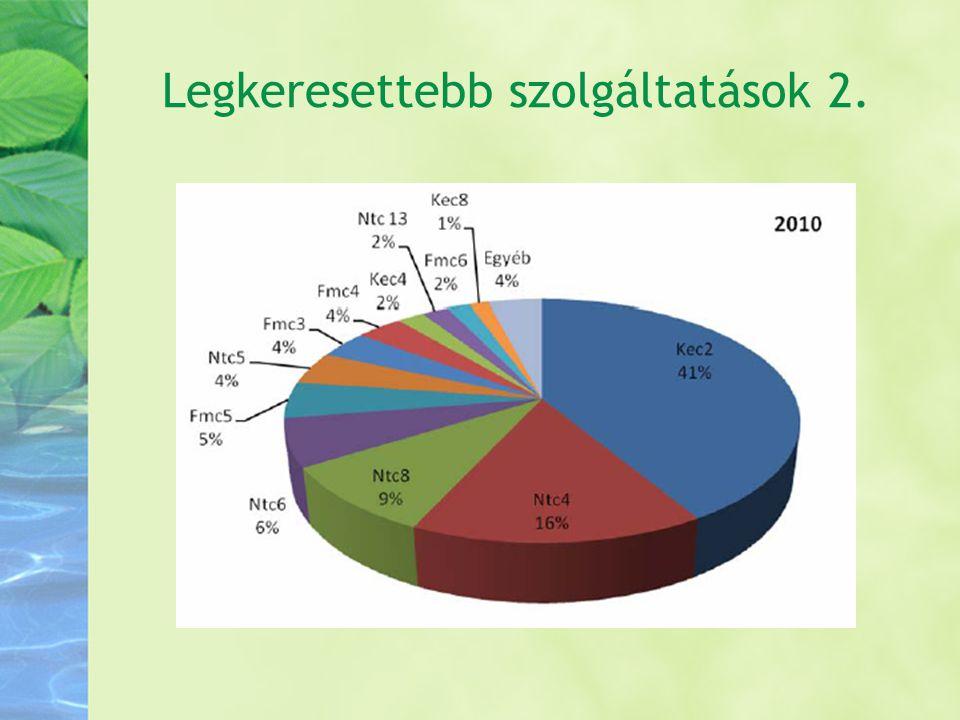 Speciális fejlesztések Alapötlet: 1.a TSZK-s szerződések keretében..