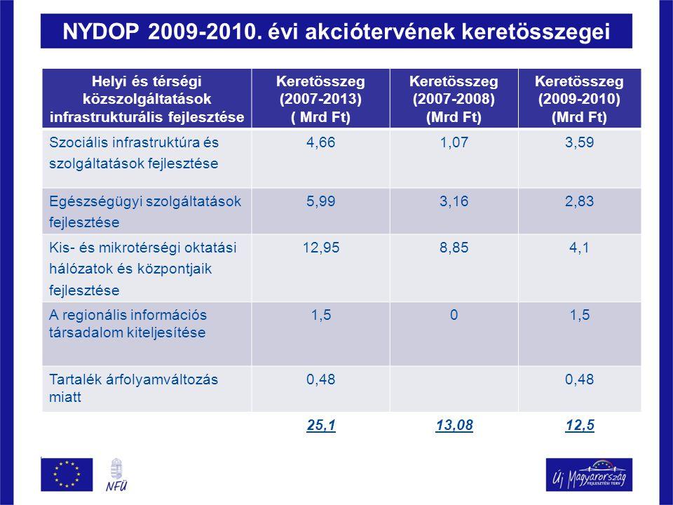 NYDOP 2009-2010. évi akciótervének keretösszegei Helyi és térségi közszolgáltatások infrastrukturális fejlesztése Keretösszeg (2007-2013) ( Mrd Ft) Ke