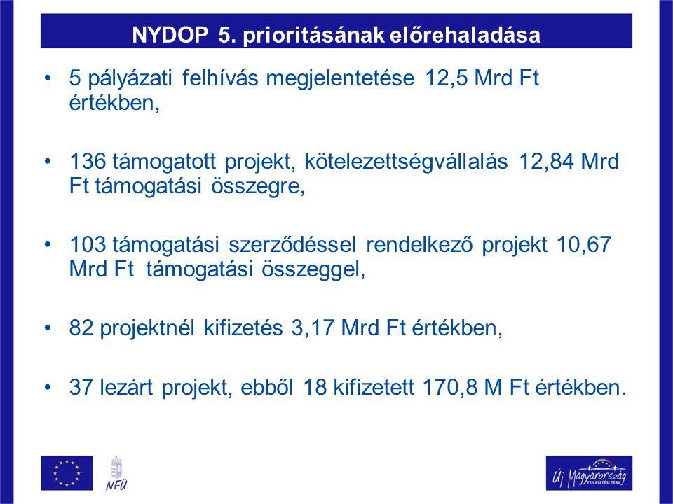 NYDOP 5. prioritásának előrehaladása 5 pályázati felhívás megjelentetése 12,5 Mrd Ft értékben, 136 támogatott projekt, kötelezettségvállalás 12,84 Mrd