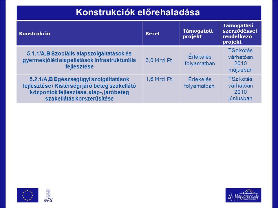 Konstrukciók előrehaladása KonstrukcióKeret Támogatott projekt Támogatási szerződéssel rendelkező projekt 5.1.1/A,B Szociális alapszolgáltatások és gy