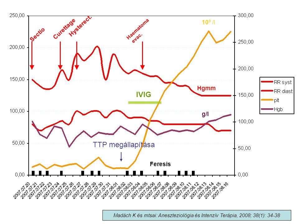 Hgmm 10 9 /l g/l Feresis IVIG Sectio Curettage Hysterect. Haematoma evac. Madách K és mtsai: Aneszteziológia és Intenzív Terápia, 2008; 38(1): 34-38 T