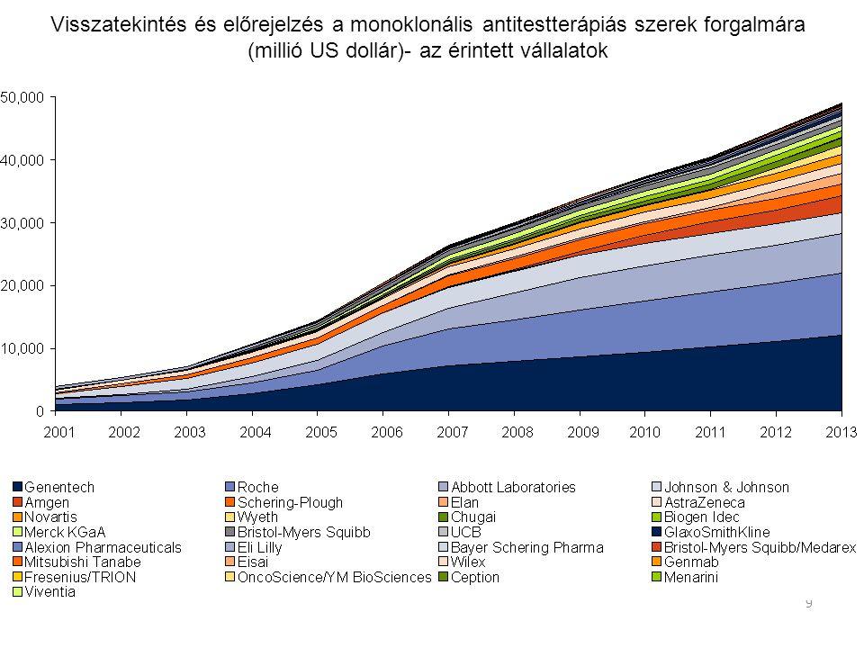 9 Visszatekintés és előrejelzés a monoklonális antitestterápiás szerek forgalmára (millió US dollár)- az érintett vállalatok