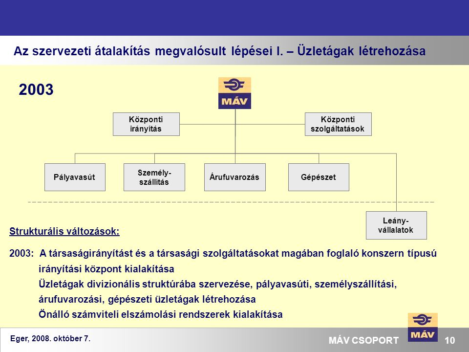 Eger, 2008. október 7. 10MÁV CSOPORT Az szervezeti átalakítás megvalósult lépései I. – Üzletágak létrehozása Strukturális változások: 2003: A társaság