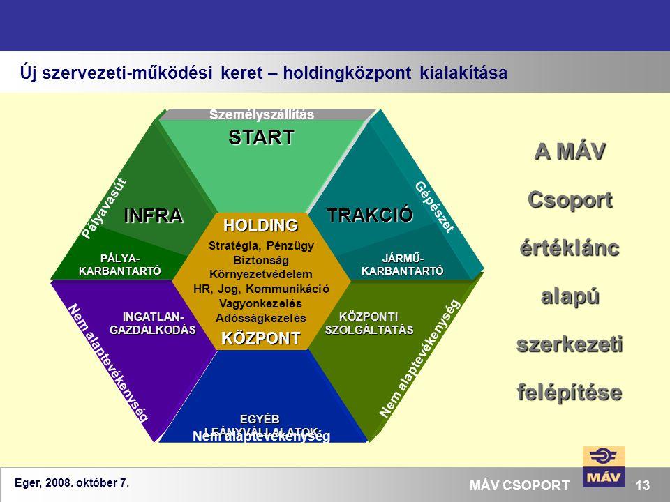 Eger, 2008. október 7. 13MÁV CSOPORT Új szervezeti-működési keret – holdingközpont kialakítása A MÁV Csoport értéklánc alapú szerkezeti felépítése EGY