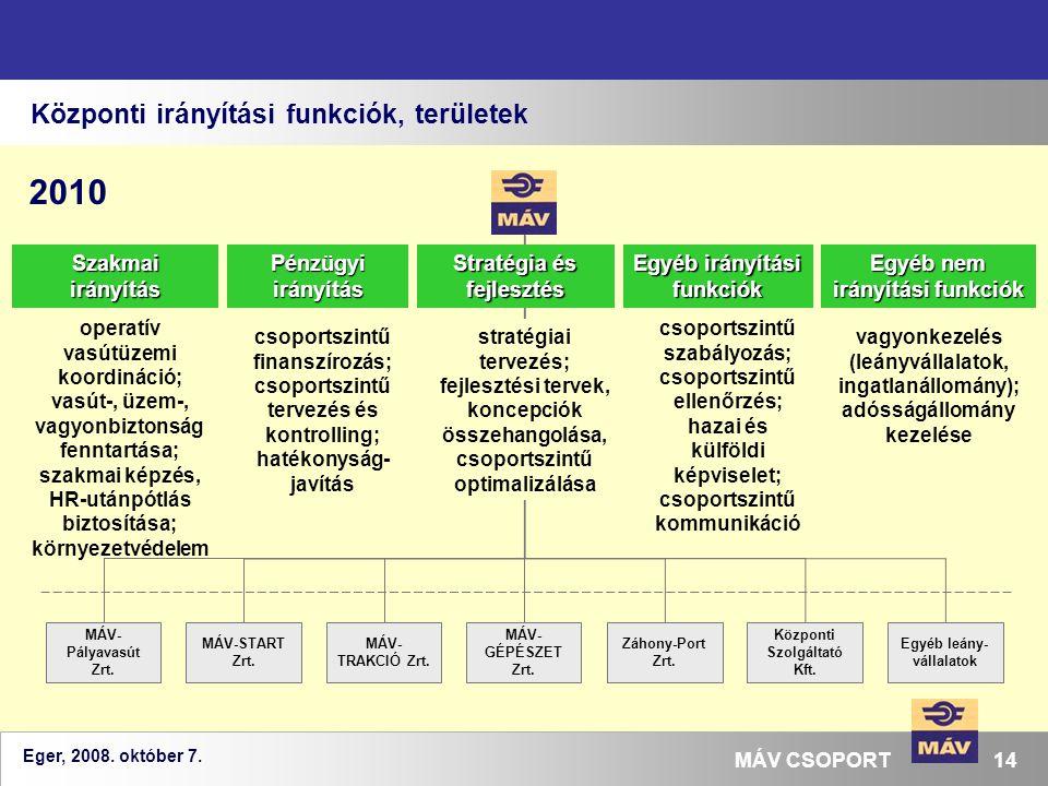 Eger, 2008. október 7. 14MÁV CSOPORT Központi irányítási funkciók, területek MÁV- GÉPÉSZET Zrt. Záhony-Port Zrt. MÁV- TRAKCIÓ Zrt. MÁV- Pályavasút Zrt