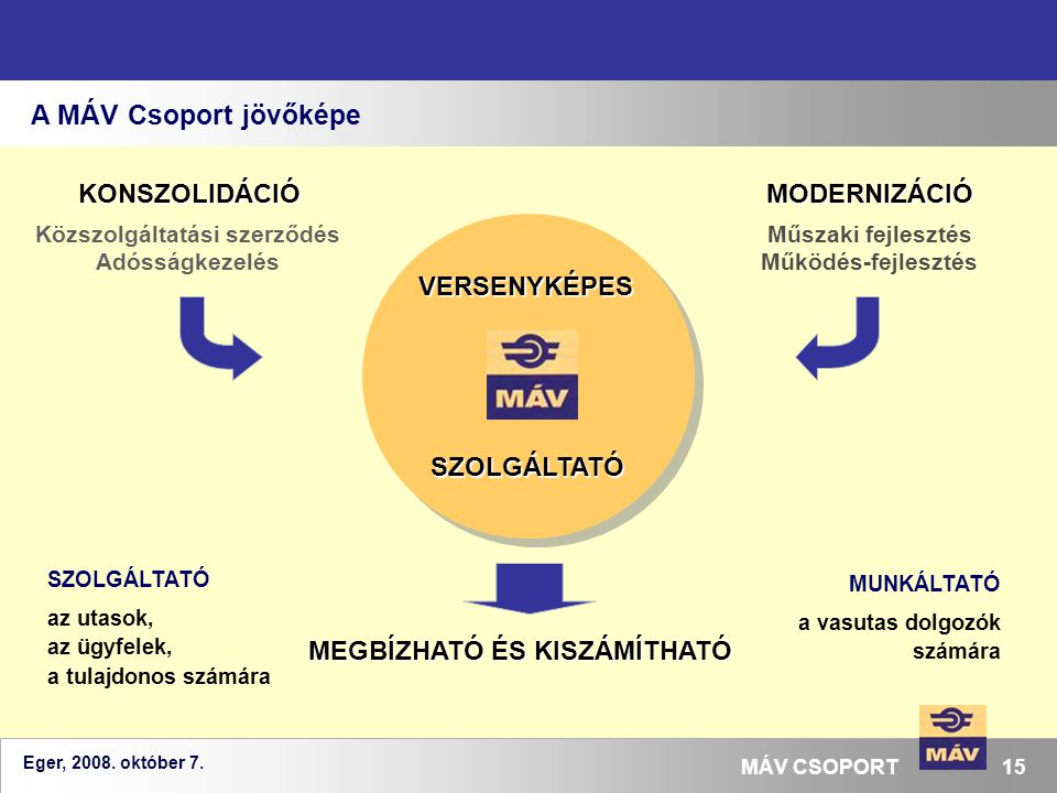 Eger, 2008. október 7. 15MÁV CSOPORT A MÁV Csoport jövőképe VERSENYKÉPES SZOLGÁLTATÓ Közszolgáltatási szerződés Adósságkezelés Műszaki fejlesztés Műkö