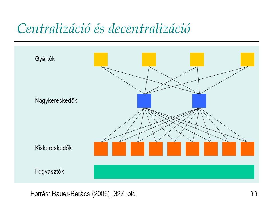 Centralizáció és decentralizáció 11 Gyártók Nagykereskedők Kiskereskedők Forrás: Bauer-Berács (2006), 327.