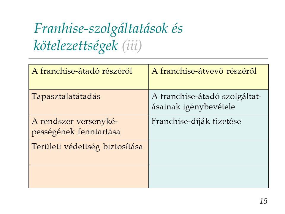 Franhise-szolgáltatások és kötelezettségek (iii) 15 Területi védettség biztosítása Franchise-díják fizetéseA rendszer versenyké- pességének fenntartása A franchise-átadó szolgáltat- ásainak igénybevétele Tapasztalatátadás A franchise-átvevő részérőlA franchise-átadó részéről
