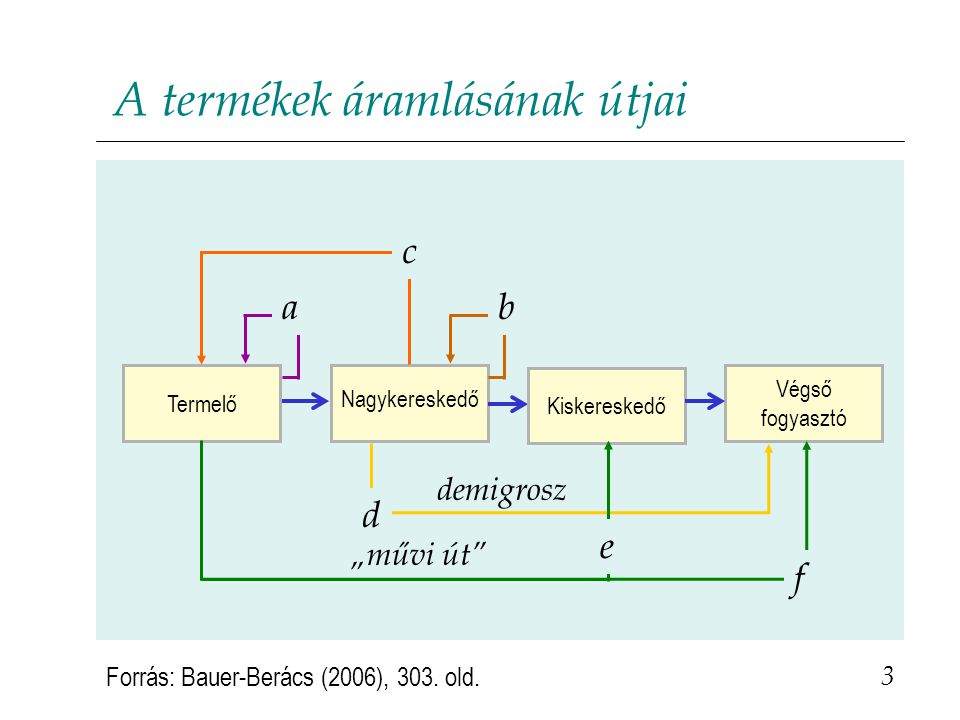 A termékek áramlásának útjai 3 Forrás: Bauer-Berács (2006), 303.