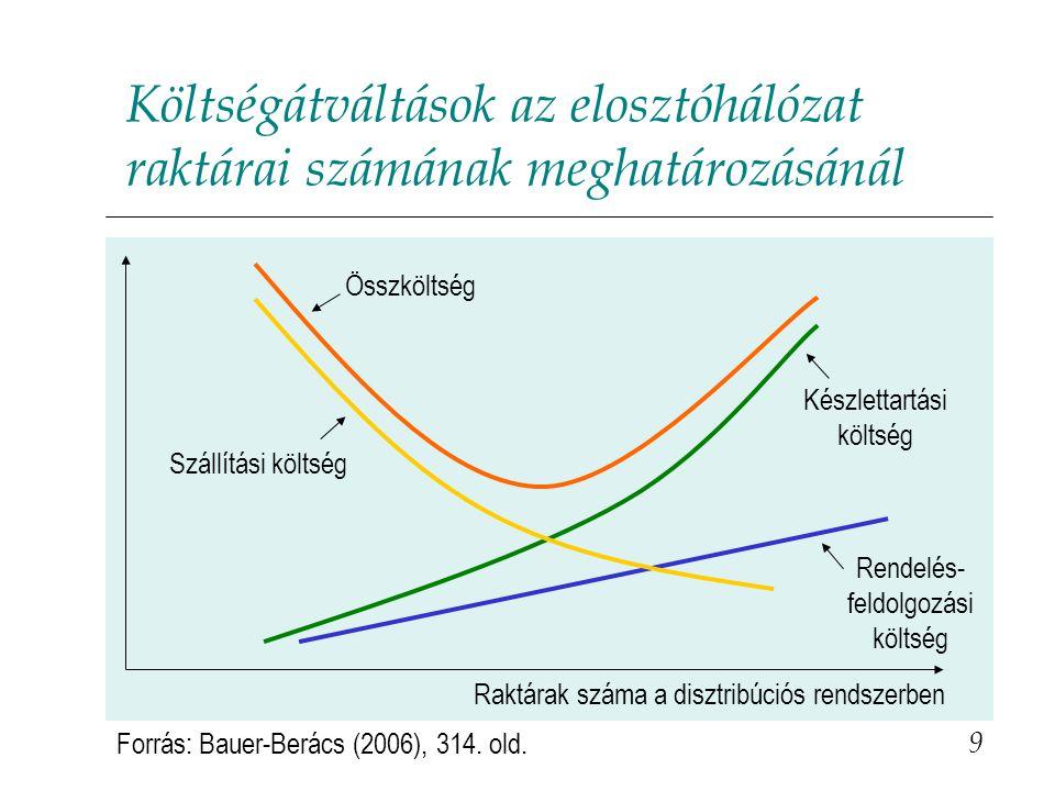 Költségátváltások az elosztóhálózat raktárai számának meghatározásánál Raktárak száma a disztribúciós rendszerben Rendelés- feldolgozási költség Összköltség Szállítási költség Készlettartási költség Forrás: Bauer-Berács (2006), 314.