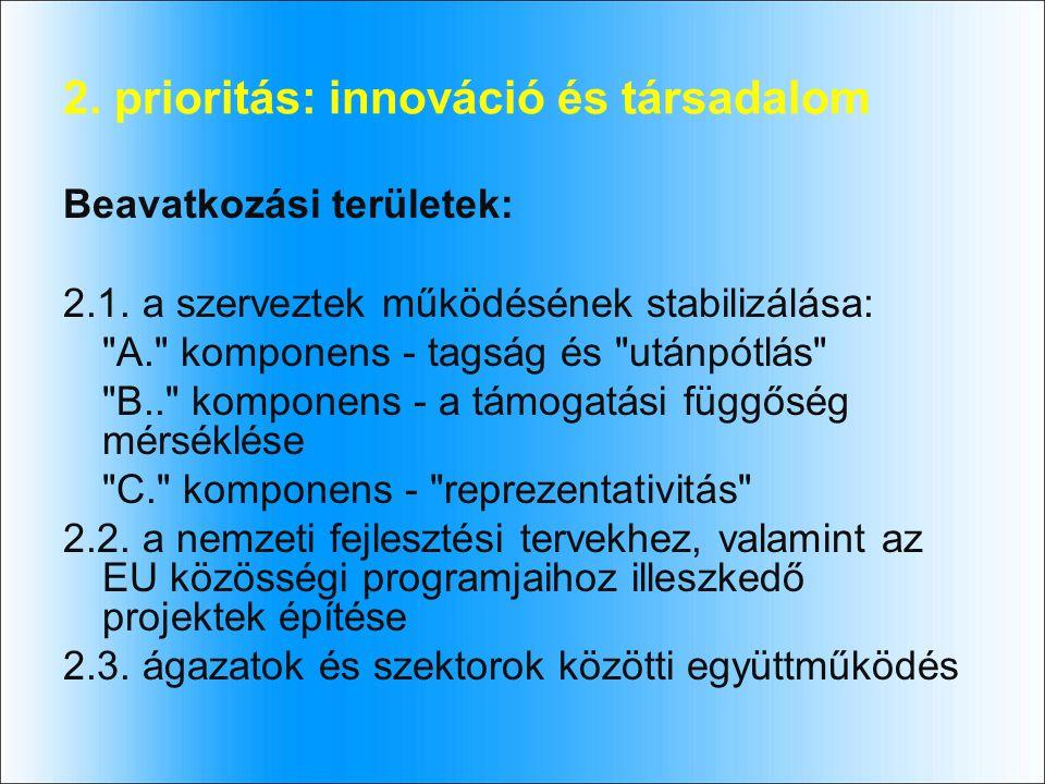 2. prioritás: innováció és társadalom Beavatkozási területek: 2.1.