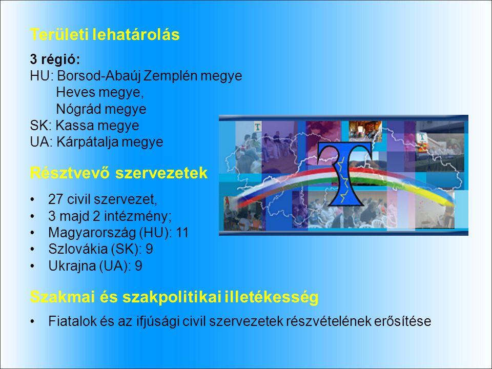 Területi lehatárolás 3 régió: HU: Borsod-Abaúj Zemplén megye Heves megye, Nógrád megye SK: Kassa megye UA: Kárpátalja megye Résztvevő szervezetek 27 civil szervezet, 3 majd 2 intézmény; Magyarország (HU): 11 Szlovákia (SK): 9 Ukrajna (UA): 9 Szakmai és szakpolitikai illetékesség Fiatalok és az ifjúsági civil szervezetek részvételének erősítése