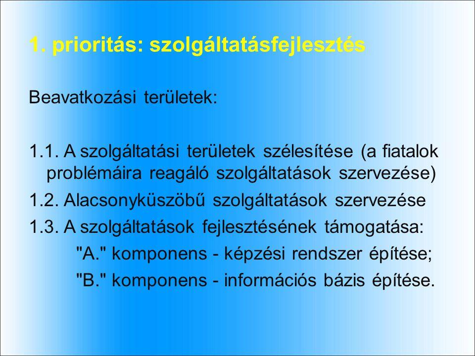 2.prioritás: innováció és társadalom Beavatkozási területek: 2.1.