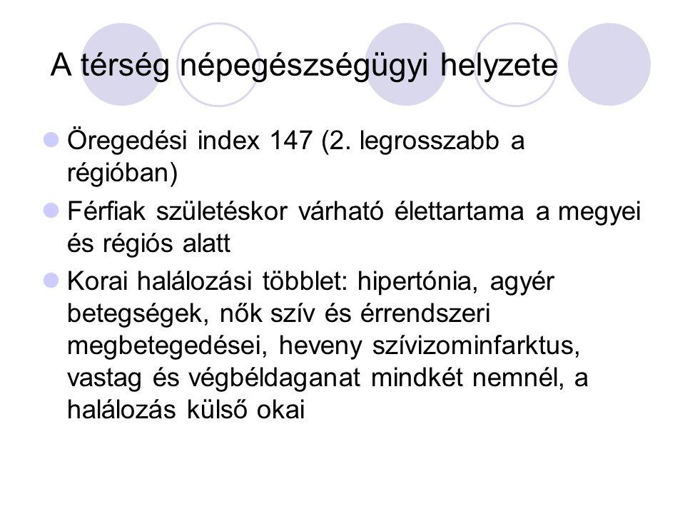 A térség népegészségügyi helyzete Öregedési index 147 (2.