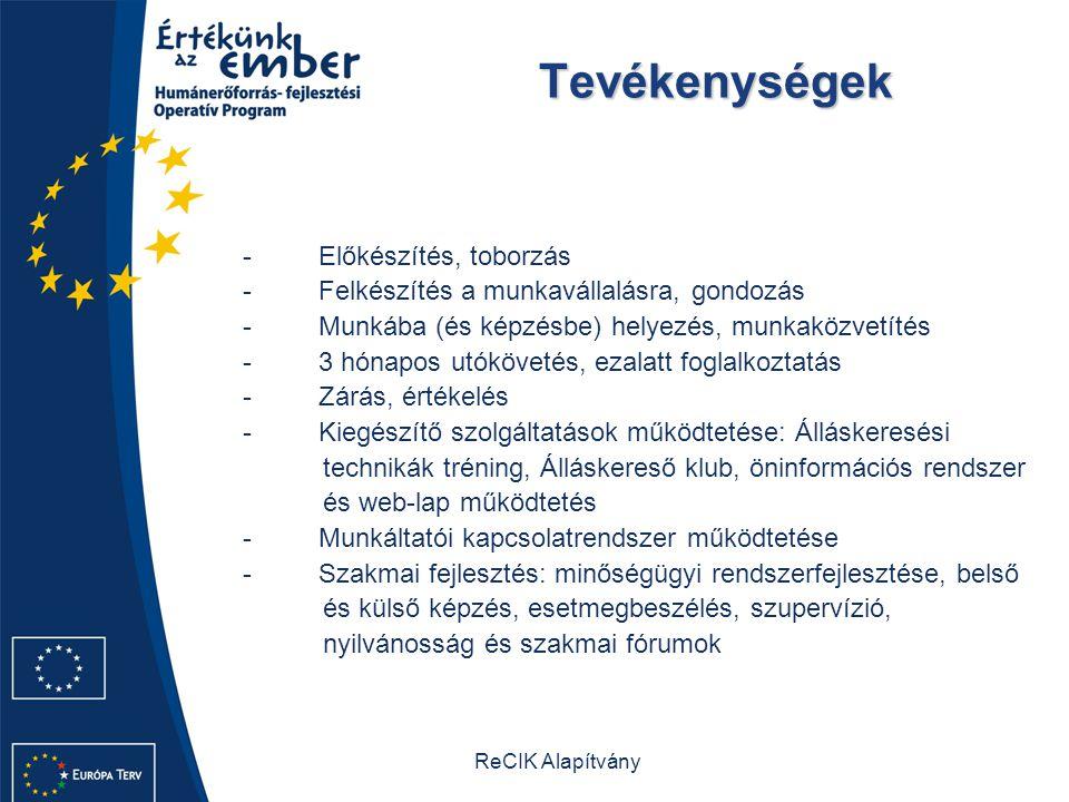 ReCIK Alapítvány Tevékenységek Tevékenységek - Előkészítés, toborzás - Felkészítés a munkavállalásra, gondozás - Munkába (és képzésbe) helyezés, munkaközvetítés - 3 hónapos utókövetés, ezalatt foglalkoztatás - Zárás, értékelés - Kiegészítő szolgáltatások működtetése: Álláskeresési technikák tréning, Álláskereső klub, öninformációs rendszer és web-lap működtetés - Munkáltatói kapcsolatrendszer működtetése - Szakmai fejlesztés: minőségügyi rendszerfejlesztése, belső és külső képzés, esetmegbeszélés, szupervízió, nyilvánosság és szakmai fórumok