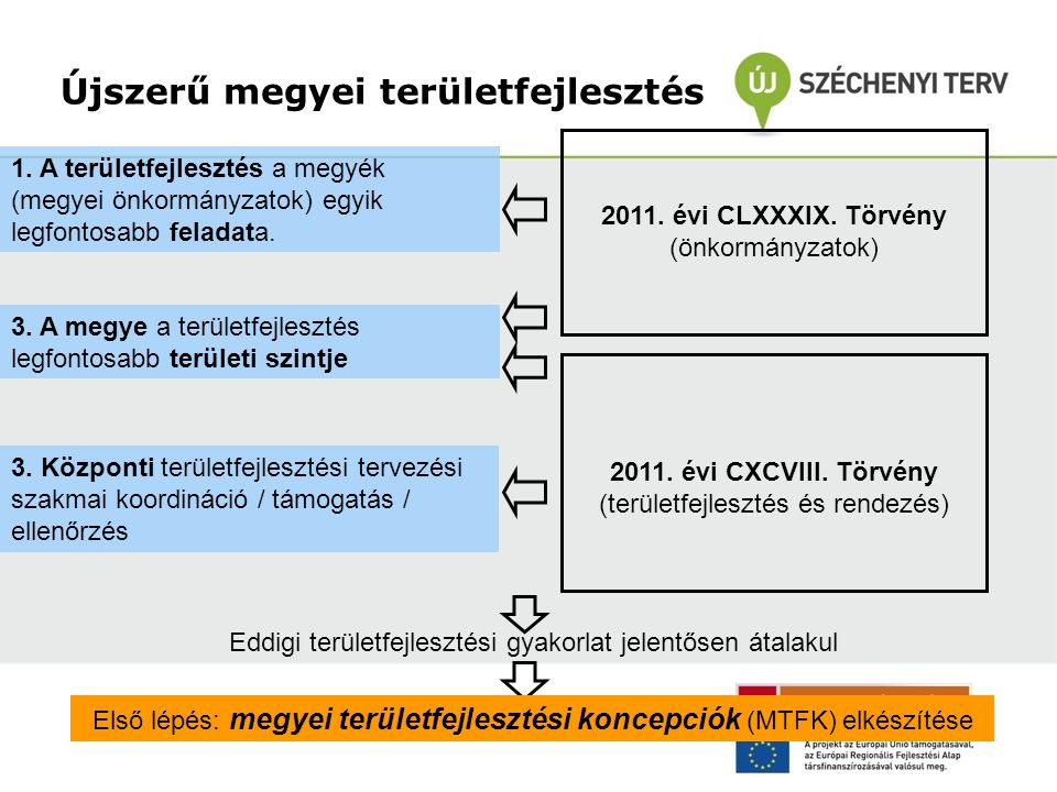 Újszerű megyei területfejlesztés 2011. évi CLXXXIX. Törvény (önkormányzatok) 2011. évi CXCVIII. Törvény (területfejlesztés és rendezés) 3. A megye a t
