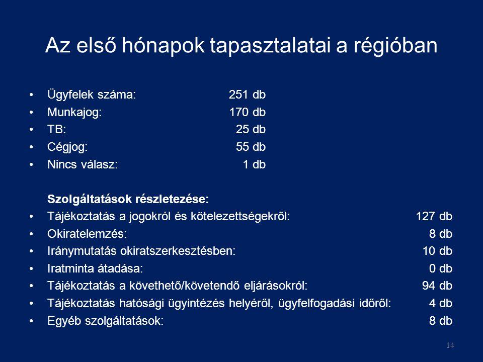 Az első hónapok tapasztalatai a régióban Ügyfelek száma: 251 db Munkajog: 170 db TB: 25 db Cégjog: 55 db Nincs válasz: 1 db Szolgáltatások részletezése: Tájékoztatás a jogokról és kötelezettségekről: 127 db Okiratelemzés: 8 db Iránymutatás okiratszerkesztésben: 10 db Iratminta átadása: 0 db Tájékoztatás a követhető/követendő eljárásokról: 94 db Tájékoztatás hatósági ügyintézés helyéről, ügyfelfogadási időről: 4 db Egyéb szolgáltatások: 8 db 14
