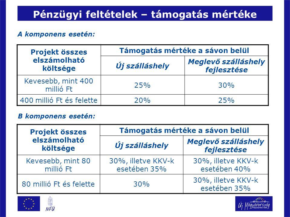 Pénzügyi feltételek – támogatás mértéke A komponens esetén: Projekt összes elszámolható költsége Támogatás mértéke a sávon belül Új szálláshely Meglevő szálláshely fejlesztése Kevesebb, mint 400 millió Ft 25%30% 400 millió Ft és felette20%25% B komponens esetén: Projekt összes elszámolható költsége Támogatás mértéke a sávon belül Új szálláshely Meglevő szálláshely fejlesztése Kevesebb, mint 80 millió Ft 30%, illetve KKV-k esetében 35% 30%, illetve KKV-k esetében 40% 80 millió Ft és felette30% 30%, illetve KKV-k esetében 35%