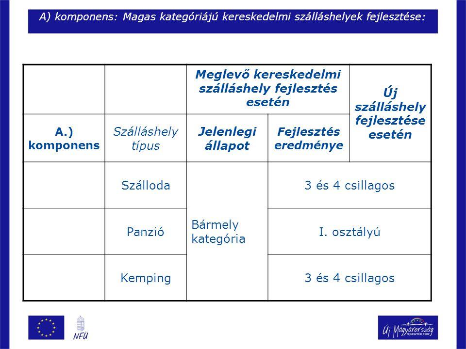 B) komponens: Kapacitásnövelés és szolgáltatásfejlestés – alacsony kategóriájú szálláshelyek: Meglevő kereskedelmi szálláshely fejlesztés esetén Új szálláshely fejlesztése esetén B.) kompo - nens Szálláshely típus Jelenlegi állapot Fejlesztés eredménye Panzió Bármely kategória II.
