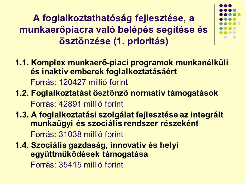 A foglalkoztathatóság fejlesztése, a munkaerőpiacra való belépés segítése és ösztönzése (1.