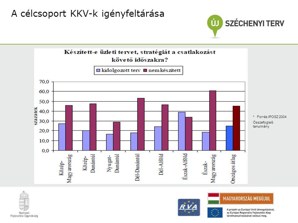 A célcsoport KKV-k igényfeltárása * Forrás IPOSZ 2004 Összefoglaló tanulmány