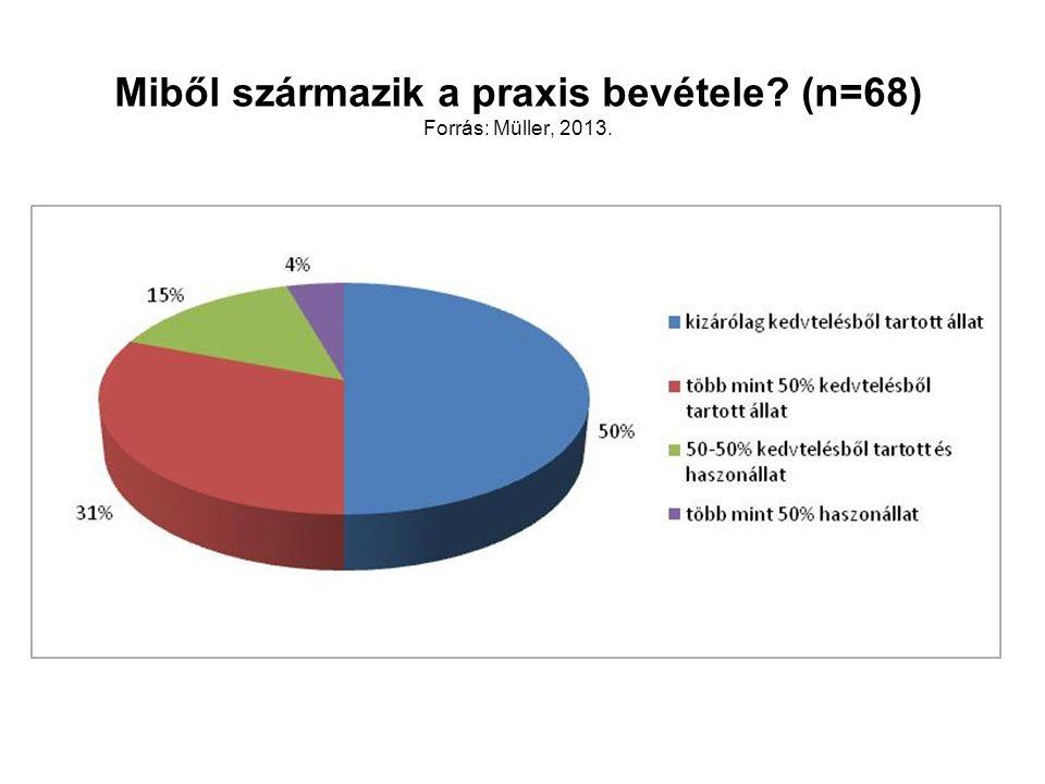 Miből származik a praxis bevétele? (n=68) Forrás: Müller, 2013.
