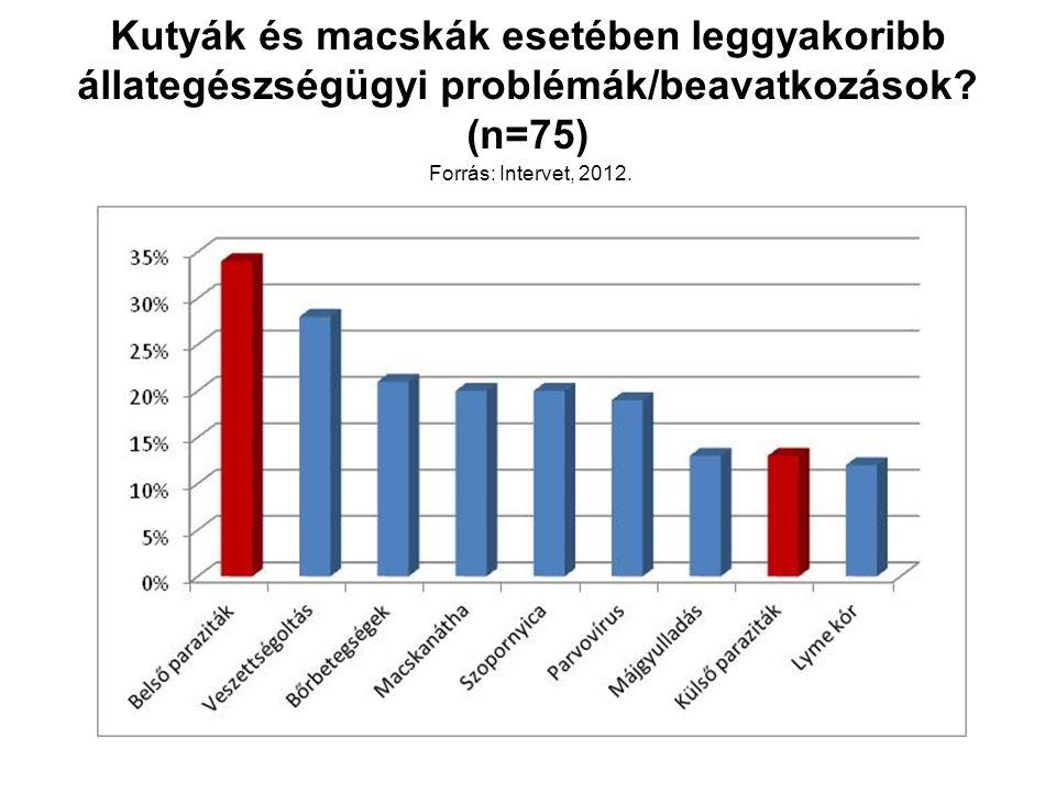 Kutyák és macskák esetében leggyakoribb állategészségügyi problémák/beavatkozások? (n=75) Forrás: Intervet, 2012.