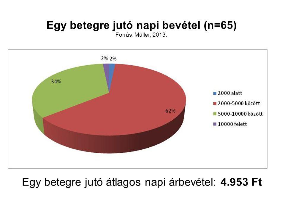 Egy betegre jutó napi bevétel (n=65) Forrás: Müller, 2013. Egy betegre jutó átlagos napi árbevétel: 4.953 Ft