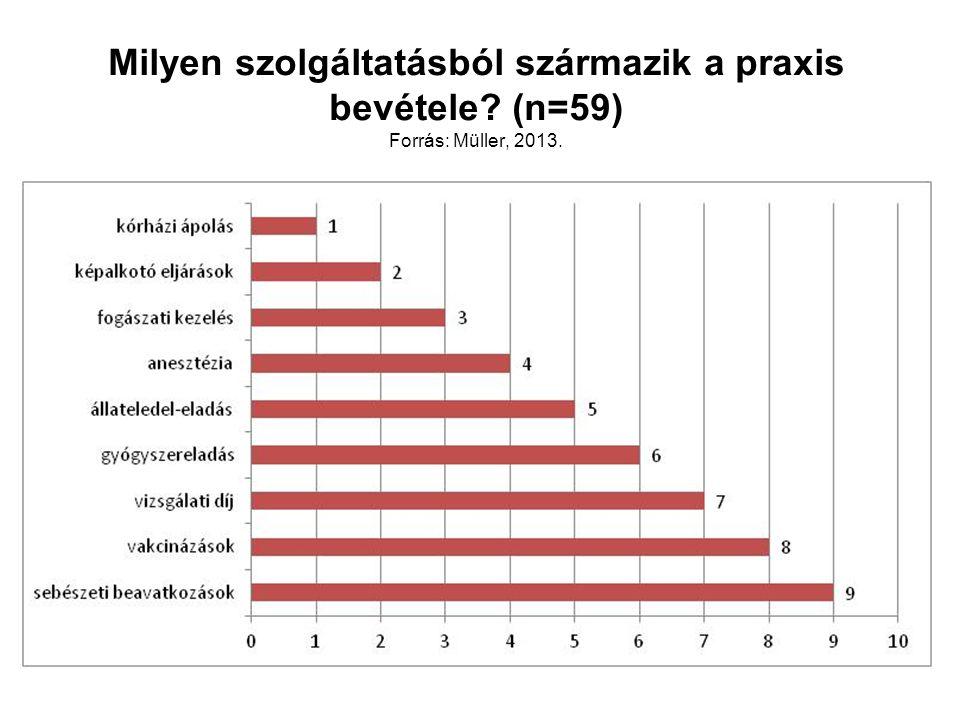 Milyen szolgáltatásból származik a praxis bevétele? (n=59) Forrás: Müller, 2013.