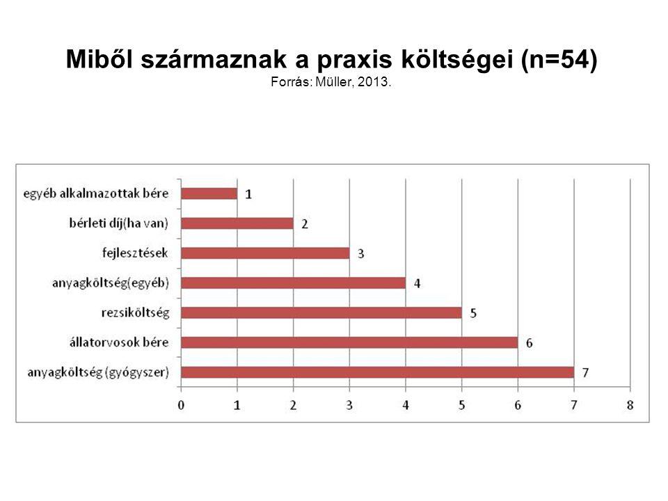 Miből származnak a praxis költségei (n=54) Forrás: Müller, 2013.