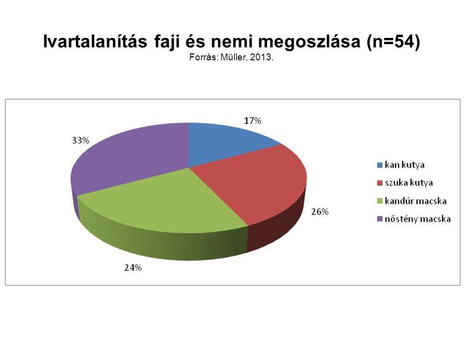 Ivartalanítás faji és nemi megoszlása (n=54) Forrás: Müller, 2013.